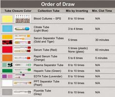 Medical Laboratory and Biomedical Science: Order of Draw