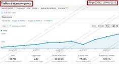 http://simone.chiaromonte.com/ - SEO per Sito di Vendita e Promozione di Servizi Finanziari, Assicurazioni    Obiettivi  Incremento delle visite dai motori di ricerca. Incremento richieste di preventivi e richieste di informazioni.    Risultati  Ottenuti oltre 53.700 visitatori dai motori di ricerca di cui oltre 49.900 provenienti da keywords non brand (92,80% del totale). Incremento del numero di preventivi pervenuti +184%. Incremento richieste informazioni ricevute +296%.