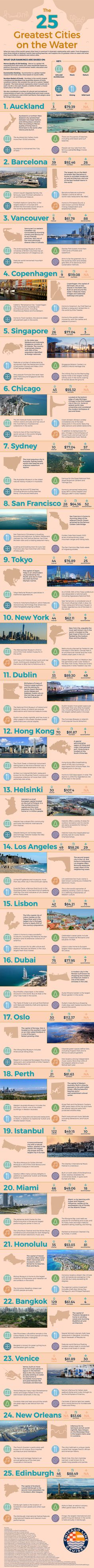 The World's Greatest Coastal and Beach Cities Ranked #Infographic ~ Visualistan