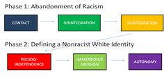 Helm's Theory of White Identity
