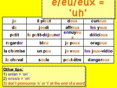 French phonics short French Man, Core French, French Words, English Words, Teaching French, French Teacher, French For Beginners, French Lessons, Spanish Lessons