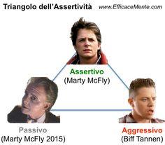 Triangolo dell'Assertività