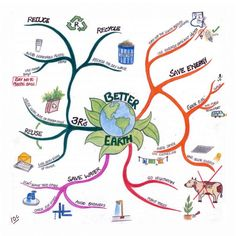 Mind Map Art: Showcasing the World\& Finest Mind Maps Mind Maping, Mind Map Art, Design Mind Map, Global Warming Project, Mind Map Examples, Creative Mind Map, Mind Map Template, Life Map, Art Carte