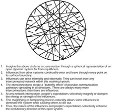 Circular cross section through a spherical representation of an open dynamic system. Science Today, Weird Science, Science Facts, Theoretical Physics, Quantum Physics, Systems Thinking, Chaos Theory, Butterfly Effect, Find Quotes