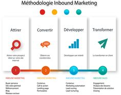 Méthodologie inbound marketing