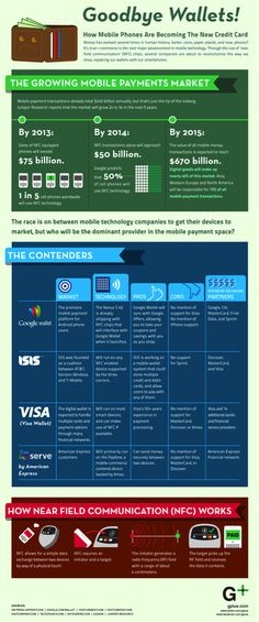 A Truely Mobile Way to Pay. Jabil's Aim Higher Blog. Infographic provides a visual overview of mobile payment technology at-a-glance.