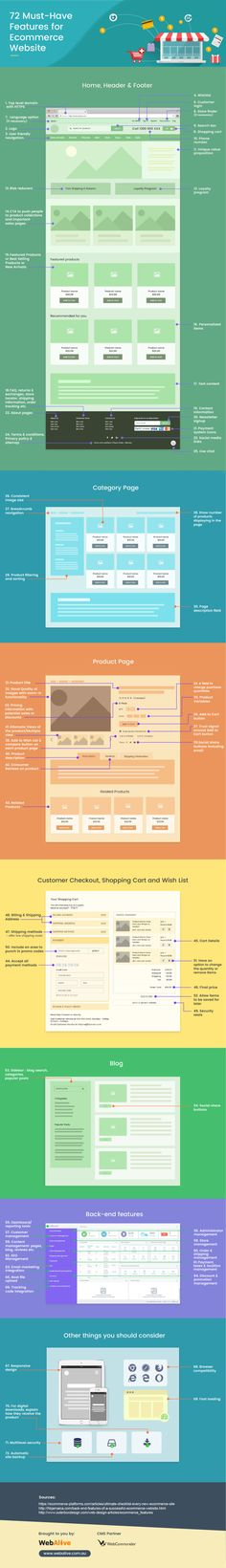 E-Commerce Websites: 72 Must-Have Features | Marketing Infographic