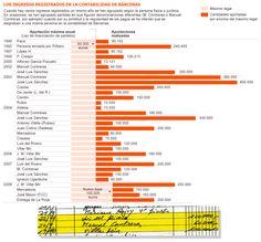 Ingresos por persona y año en la contabilidad de Bárcenas [El País] http://politica.elpais.com/politica/2013/10/11/actualidad/1381499947_397939.html
