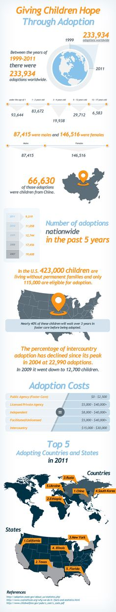 Worldwide Adoption Statistics: Adoption has become more and more common worldwide. Between 1999-2011 there were 233,934 children that were placed for adoption worldwide. 2004 was a peak year internationally and since then volumes have declined. See the complete adoption resolution around the world.