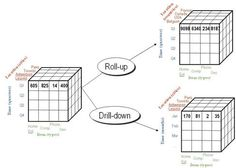 Image result for slice and dice olap