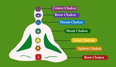 There are seven main energy centers of the body called chakras. These chakras are like spirals of energy where each one is relating to the others. I am going to share with you the 7 main Chakras co… Seven Chakras, 7 Chakras, Self Healing, Chakra Healing, Healing Crystals, Healing Stones, Massage Therapy School, Sanskrit Words, Symbols And Meanings