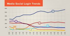 Facebook Inc. (FB) Leapfrogs Google+ In Social Login Arena With 44% Share !