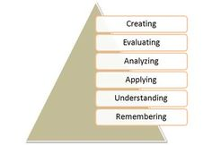Revised Bloom's Taxonomy of Learning Domains via Big Dog and Little Dog's Performance Juxtaposition by Donald Clark