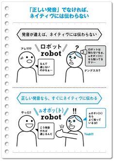 ネイティヴに通じる英語になるために必要となる「たった6個の正しい発音」とは、【1】「R」、【2】「L」、【3】「V」、【4】「Th」、【5】「Wh」、【6】「F」の6つ。この「6つのアルファベットの発音」は、ほとんどの日本人が、かなり間違った発音をしているので、ネイティヴに英語が通じない一番の原因となっている。 Kids English, English Study, English Lessons, English Grammar, Teaching English, Learn English, English Structure, Language Study, Japanese Language