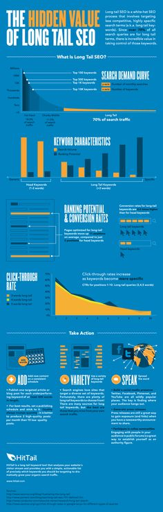 [Infographic] Long Tail SEO vs Short Tail Keywords for Inbound Marketing via @huify