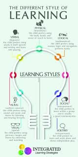 graphic about Learning Styles Test Printable called 7 Excellent discovering products pictures within just 2017 Discovering patterns