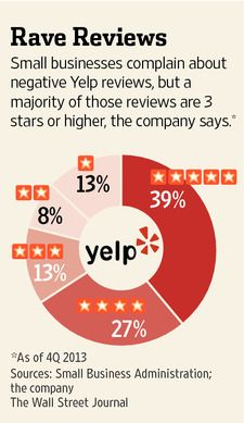 39% of Yelp reviews are 5 star