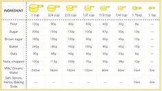 gram conversion chart Conversion Chart from cups to grams. This will help to make the . Cup To Gram Conversion, Baking Conversion Chart, Weight Conversion, Kitchen Conversion, Volume Conversion, Metric Conversion, Cooking Ingredients, Cooking Recipes, Cooking Blogs