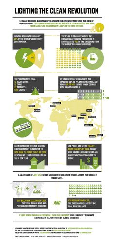 Twitter / ClimateGroup: #Infographic: LEDs are lig