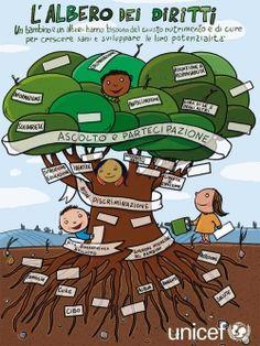 Social Service Jobs, Social Services, Pinocchio, Citizenship, Classroom Organization, Life Skills, Special Day, Teaching, Education