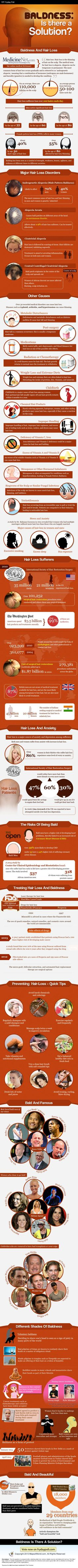Find In-depth Review And Infographic About Baldness, Hair loss, Alopecia, Male Pattern Baldness, Female Pattern Baldness, Androgenetic Alopecia, Alopecia Areata, Cicatricial Alopecia, Central Centrifugal Cicatricial Alopecia, Hair loss Causes, Balding Causes, Hair loss Prevention, Balding Prevention, Bald Celebrities, Hair loss Treatments