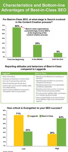 Conductor, a Saas platform that offers SEO solutions to enterprise marketers, has released the findings of a new research report that seeks to identify the characteristics and bottom-line advantages of successful enterprise SEO and what separates the Best-in-Class SEO professionals from laggards. Conductor surveyed 380 enterprise SEO professionals from a cross-section of industries, including: B2B, B2C, manufacturers, publishers and digital marketing agencies. #enterprise #seo