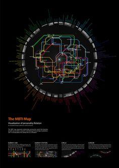 Subway Personality: The MBTI Map | Brain Pickings