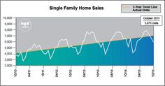 Single Family Home Sales - October 2015