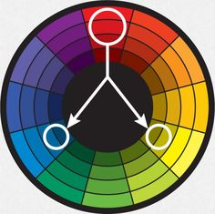 TRIADIC HARMONY Also called Triadics or Triads. Primary colors are triadic as is also Secondary colors. But any 3 colors, equal distance apart on the color wheel can be considered triadic.