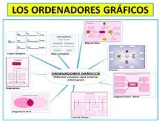 ORDENADORES GRÁFICOS Spanish Grammar, Parts Of Speech, Career Education, Study Tips, School, Kids, Crochet, Texts, Reading Levels