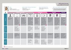 Customer journey map templates for retail and shopping Process Map, Buy Health Insurance, Customer Journey Mapping, Process Infographic, Customer Service Experience, Design Thinking, Problem Solving, Service Design, Sd