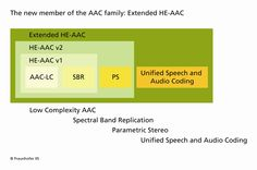 Extended HE-AAC is the latest member of the AAC family of audio codecs. Hear it at Mobile World Congress in Barcelona next week at the Fraunhofer booth Mobile World Congress, Barcelona, Audio, Coding, Barcelona Spain, Programming