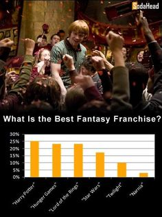 PUBLIC OPINION > 'Harry Potter' Is the Greatest Fantasy Franchise