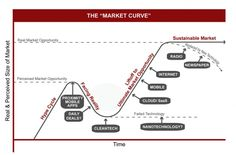 The Market Curve: The Life Cycle Of New Technology Markets