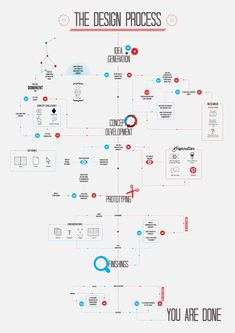 Infographic design Inspiration Video - THE DESIGN PROCESS Infographic by Noura Assaf via Behance If only organization process diagrams could be done so informative and visual January 2015 WORKLAD Interaktives Design, Graphic Design Tips, Graphic Design Inspiration, Tool Design, Game Design, Flow Chart Design, Design Strategy, Graphic Design Services, Layout Design