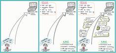 Een blog om te lezen: Een vliegende start doordat iedereen vanuit zijn kracht kan werken! Gezamenlijk het vertrekpunt vaststellen. En dan voor de #beelddenkers het eindbeeld schetsen en daarna alle stappen van begin tot eind analyseren voor de #begripsdenker.