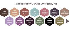 Collaboration canvas emergency kit