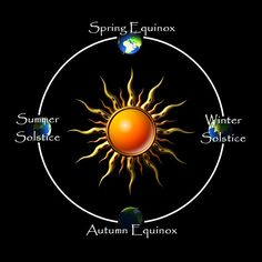 Solstice and Equinox Dates from 2010 to 2020