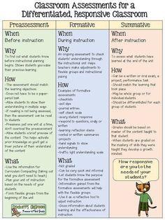 3 main types of assessment