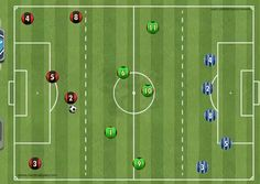 This soccer defending drill will help your soccer players work together and stay organized so they concede less goals in their soccer games Fun Soccer Games, Soccer Gear, Soccer Practice, Play Soccer, Football Soccer, Soccer Players, Soccer Passing Drills, Football Coaching Drills, Soccer Training Drills