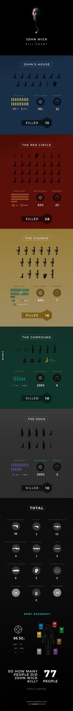 This infographic explains it all - How many people did John Wick kill in the movie?