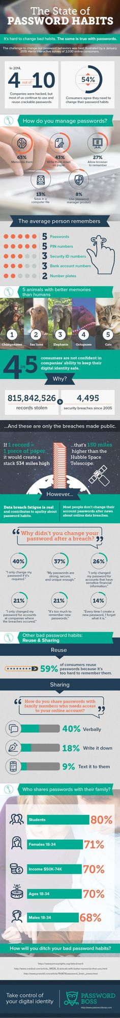 The State of Passowrd Habits #infografía