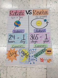 First grade anchor chart: rotate vs. revolve.