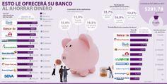 Esto le ofrecerá su banco al ahorrar dinero #Financiero vía @larepublica_co