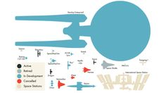 Check out this elegant infographic by Invader Xan, molecular astrophysicist and master of ceremonies at astronomy blog Supernova Condensate. Here, silhouetted in colors that correspond to their present state of operation, you'll find twenty iconic spaceships and space stations situated beneath the only fictional spacecraft of the bunch: the U.S.S. Enterprise.