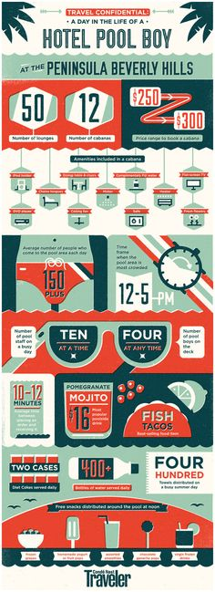 Infographics are all the rage! Here's a little inspiration. Condé Nast Traveller by MUTI , via Behance.