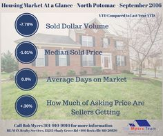North Potomac home sales for September 2016 including average price, days on market, how much sellers are getting and homes for sale .