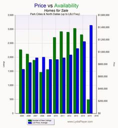 How tight is the North Dallas Real Estate market in March 2015?