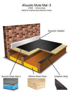 ikoustic MuteMat3 Floor soundproofing