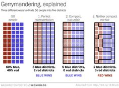 ARTICLE - By simplifying gerrymandering we see how problematic it really is.